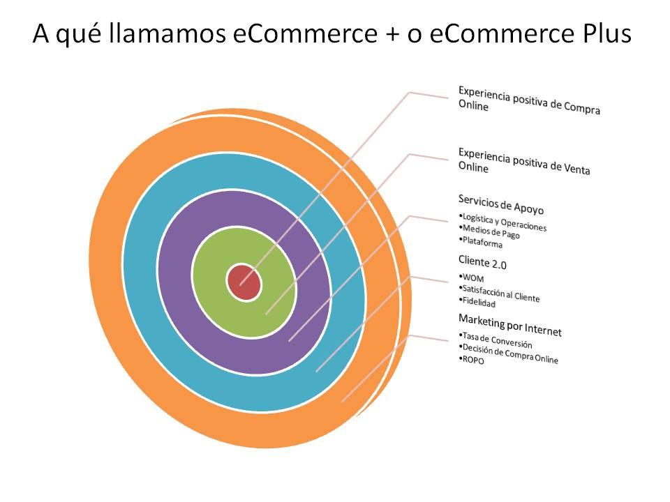 A que llamamos el eCommerce+ o ecommerce Plus, el punto de inflexion del comercio electronico y los negocios por internet