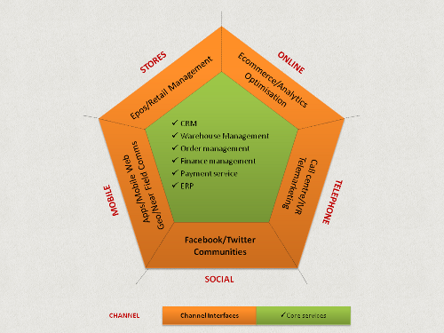 integrated-omnichannel-systems