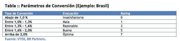Ejemplos de Tasa de Conversion en Tienda de eCommerce en Brasil