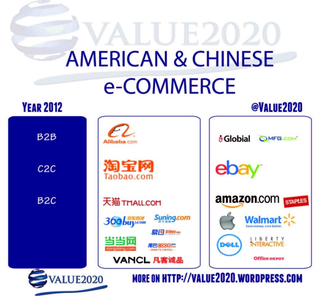 eCommerce en China vrs eCommerce en USA