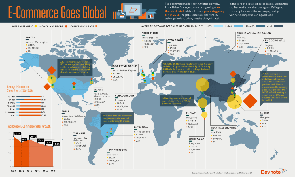 Estadisticas del eCommerce Global