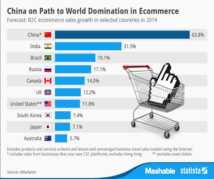 1aebfec3 Perspectivas del Crecimiento del eCommerce en el Mundo