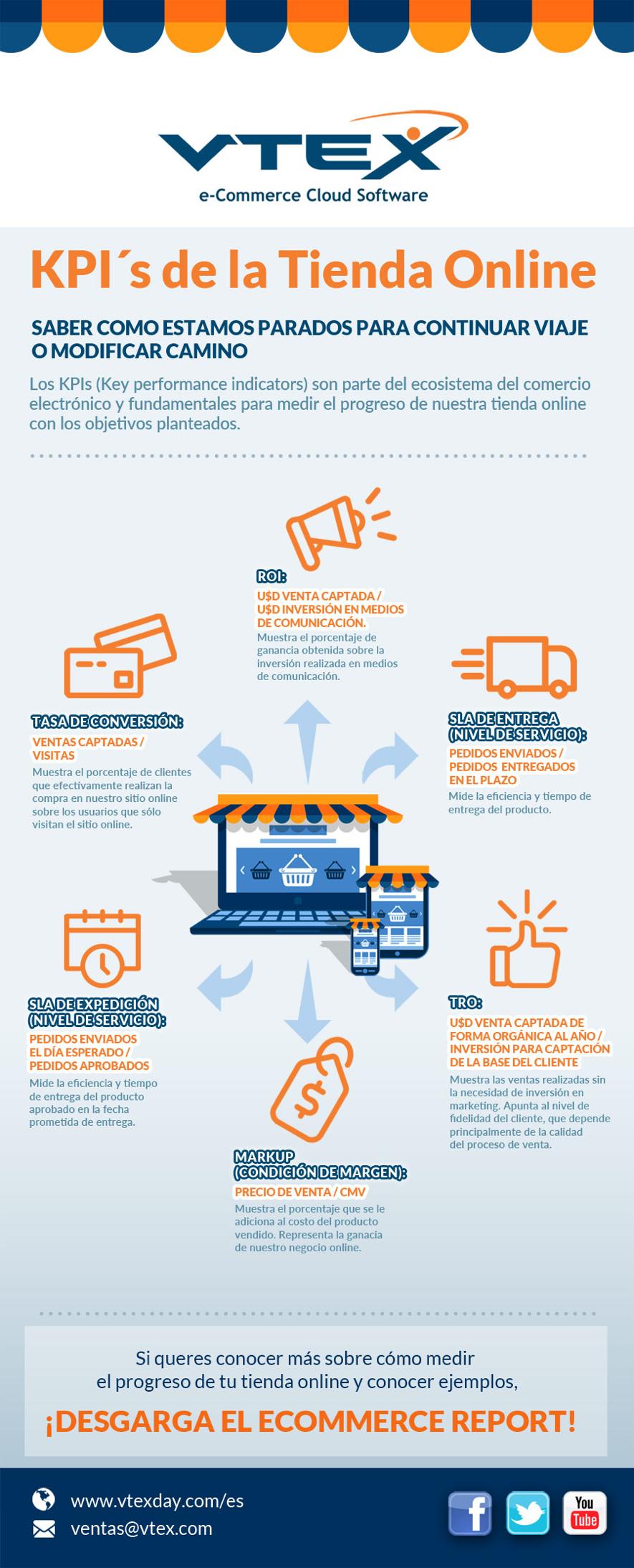 Infografia Principales KPI que miden la performance de una tienda online en eCommerce