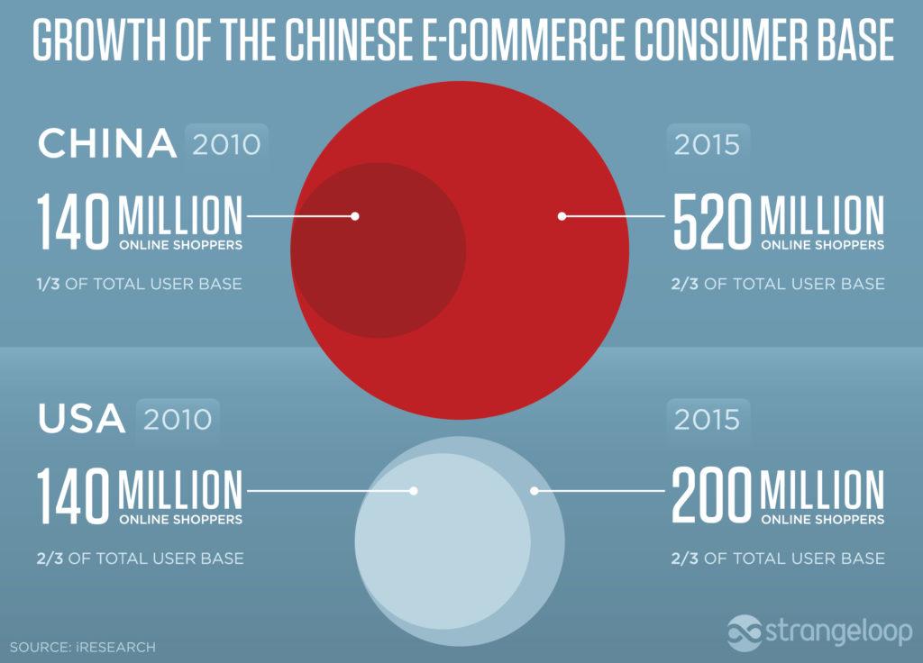 Cantidad de Consumidores Online en China >> Bitacoras del Desafio eCommerce Crossborder China 2016