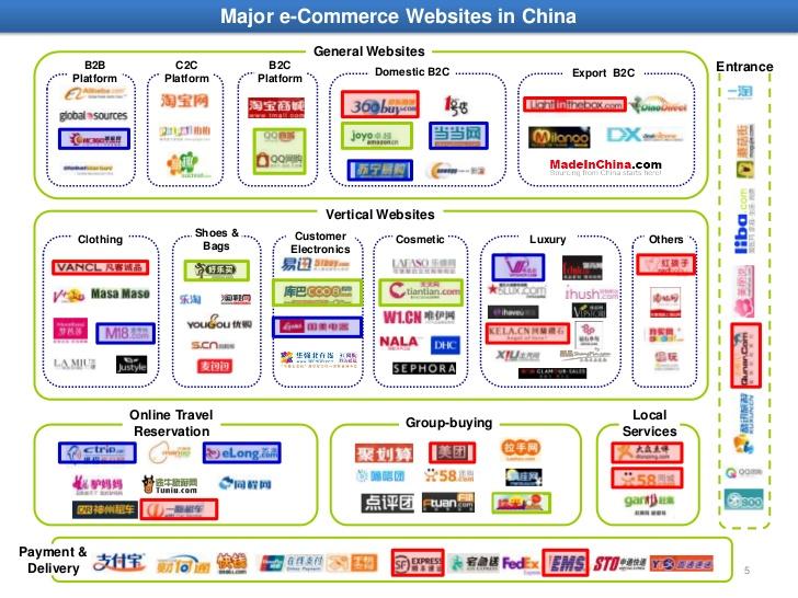 china-online-retail-market