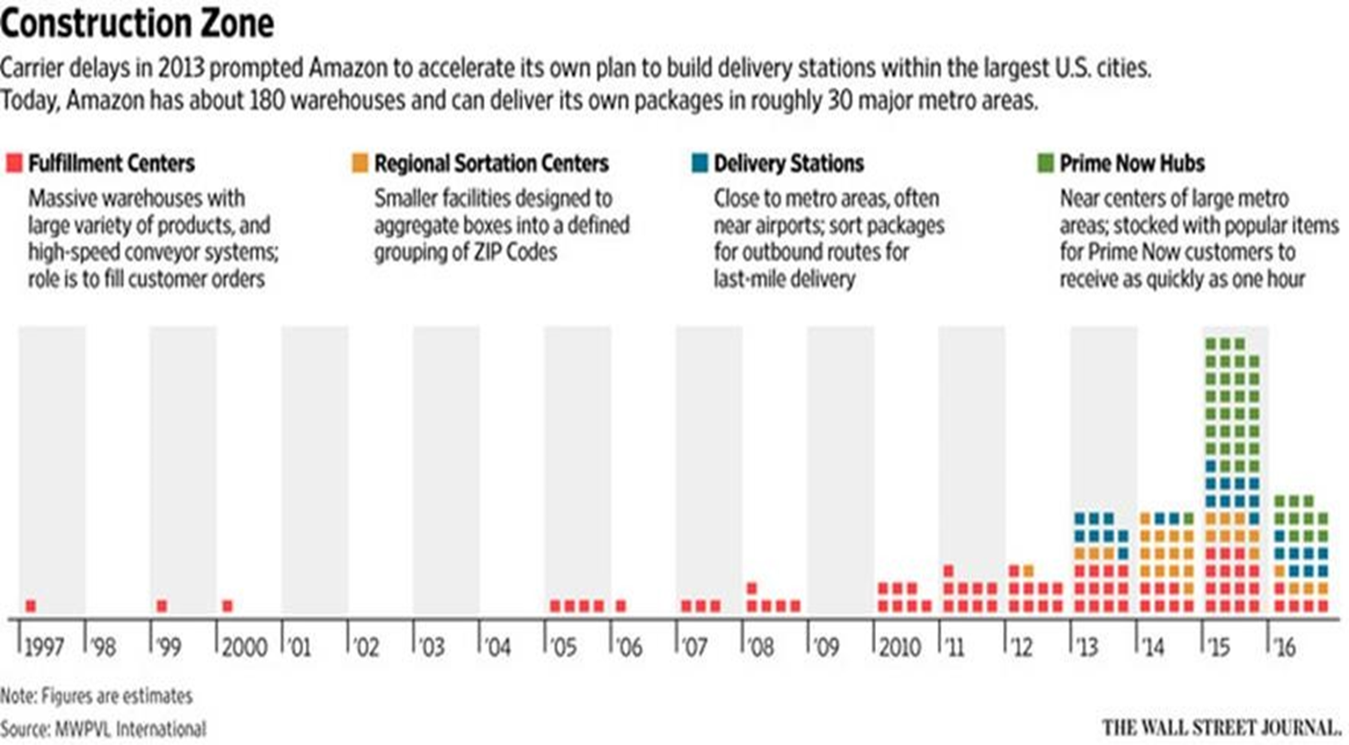 Como funciona Amazon Fulfillment III