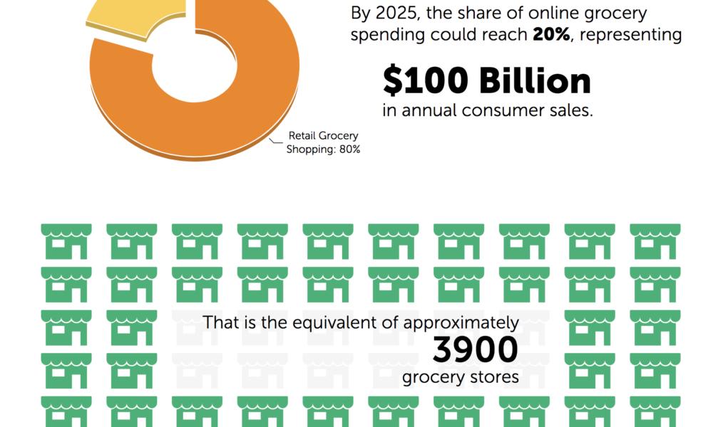 Blog eCommerce :: Futuro del comercio electronico de food