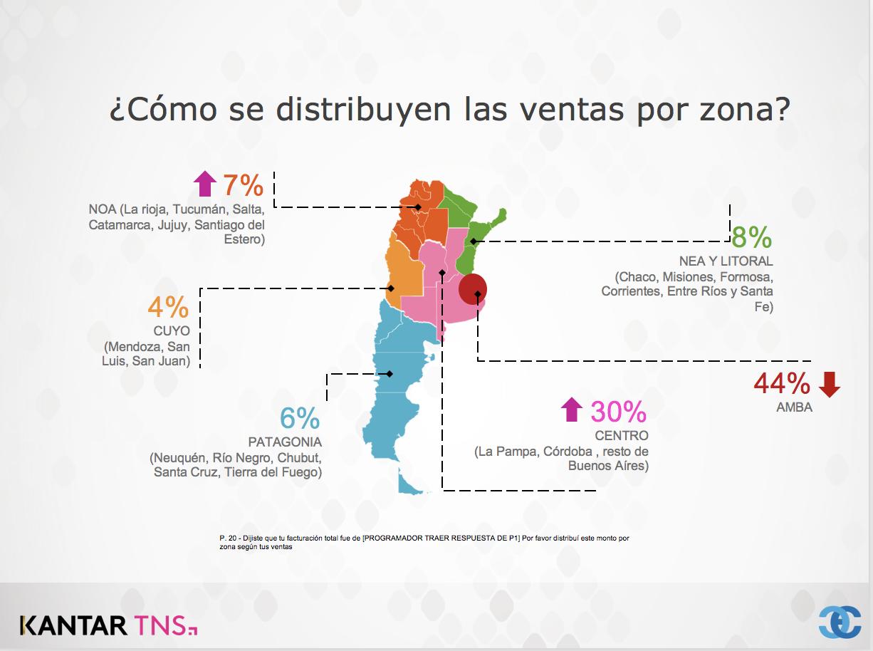 eCommerce en Argentina