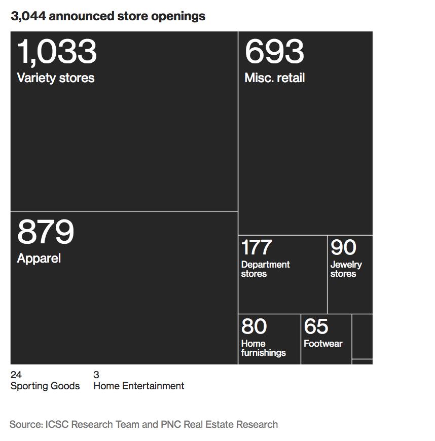 Parte 8 Retail Apocalypse